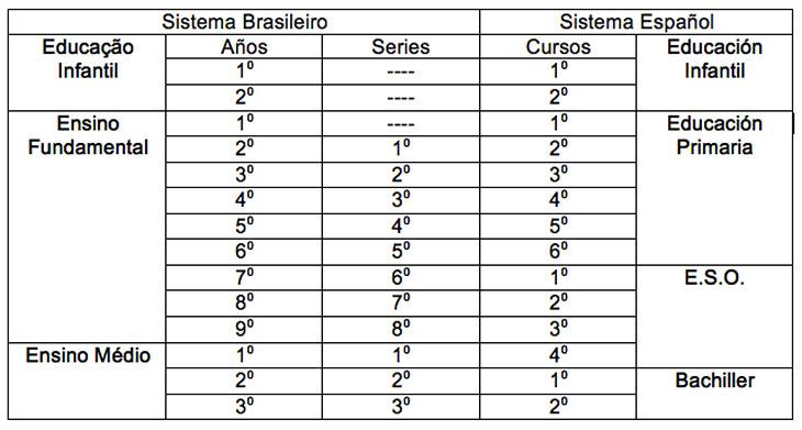 Tabela de Equivalência de Estudos Espanha Brasil