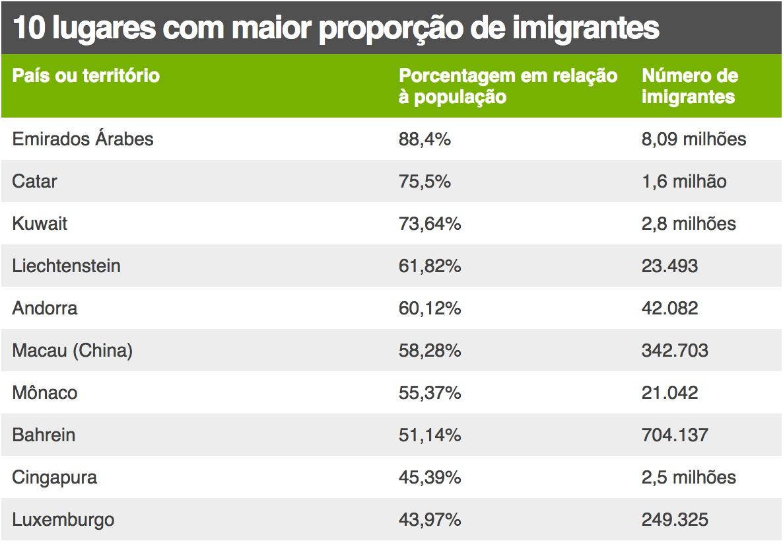 Conheça quais os países com maior número de estrangeiros morando