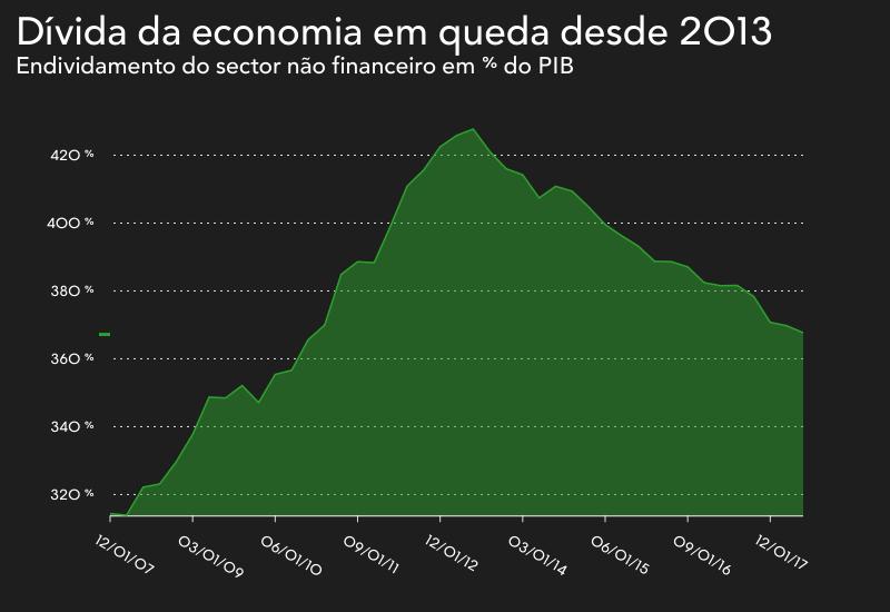 Dívida da Economia de Portugal em queda desde 2013